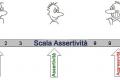 I vari profili comportamentali: assertivo, aggressivo e passivo.