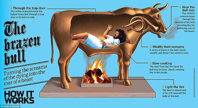 Funzionamento toro di Falaride